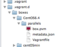 CentOS Parallels用BOX